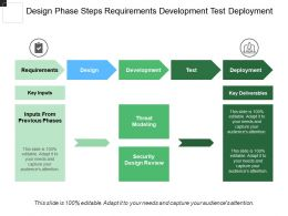 Design Phase Steps Requirements Development Test Deployment