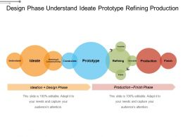 Design Phase Understand Ideate Prototype Refining Production
