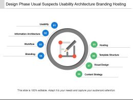 Design Phase Usual Suspects Usability Architecture Branding Hosting