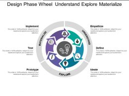 Design Phase Wheel Understand Explore Materialize