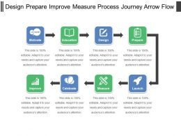 Design Prepare Improve Measure Process Journey Arrow Flow