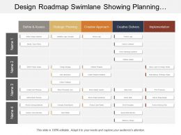 Design Roadmap Swimlane Showing Planning Approach Delivery Implementation