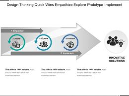 Design Thinking Quick Wins Empathize Explore Prototype Implement