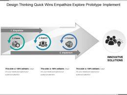 design_thinking_quick_wins_empathize_explore_prototype_implement_Slide01