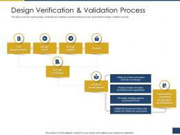 Design Verification And Validation Process Process Of Requirements Management Ppt Portrait