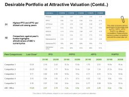 Desirable Portfolio At Attractive Valuation Contd Price Ppt Slide