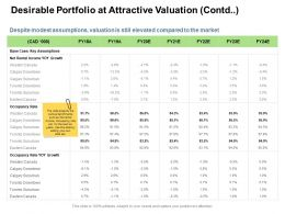 Desirable Portfolio At Attractive Valuation Contd Rental Ppt Clipart