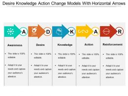 Desire Knowledge Action Change Models With Horizontal Arrows