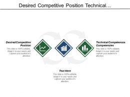 Desired Competitive Position Technical Competences Competencies Contextual Competences