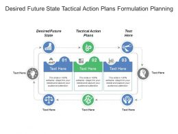 Desired Future State Tactical Action Plans Formulation Planning
