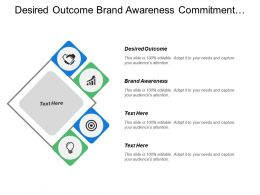Desired Outcome Brand Awareness Commitment Loyalty Project Collaboration