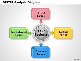 Destep Analysis Diagram PowerPoint Template Slide