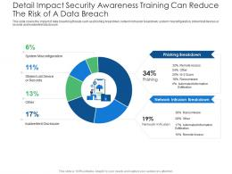 Detail Impact Security Awareness Training Can Reduce The Risk Of A Data Breach Misconfiguration Ppt Icons