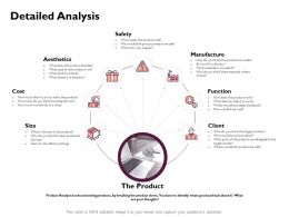 Detailed Analysis Manufacture Cost Ppt Powerpoint Presentation Gallery Outfit