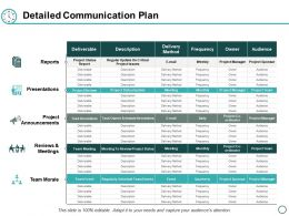 Detailed Communication Plan Ppt Powerpoint Presentation Layouts Files