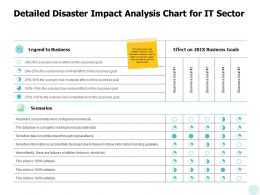 Detailed Disaster Impact Analysis Chart For It Sector A630 Ppt Powerpoint Presentation Inspiration Portrait