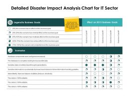 Detailed Disaster Impact Analysis Chart For It Sector Business Goals Ppt Slides