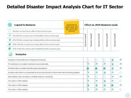 Detailed Disaster Impact Analysis Chart For It Sector Ppt Powerpoint Presentation File Graphics Download