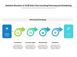 Detailed Structure Of SCM Data Flow Including Planning And Scheduling