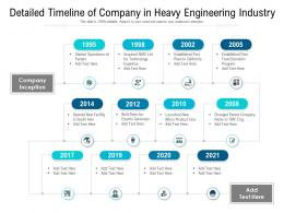 Detailed Timeline Of Company In Heavy Engineering Industry