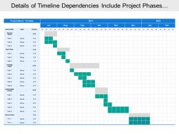 Details Of Timeline Dependencies Include Project Phases With Owner Name And Duration