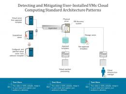 Detecting And Mitigating User Installed VMs Cloud Computing Standard Architecture Patterns Ppt Diagram