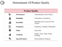 Determinants Of Product Quality Powerpoint Shapes