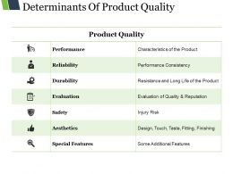 Determinants Of Product Quality Presentation Diagrams