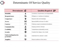 Determinants Of Service Quality Powerpoint Slide Background