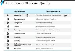 Determinants Of Service Quality Powerpoint Slides