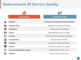 Determinants Of Service Quality Ppt Sample File