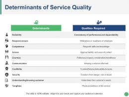 Determinants Of Service Quality Presentation Design