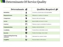 Determinants Of Service Quality Presentation Graphics