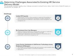 Determine Challenges Associated To Existing HR Service Delivery Model Transforming Human Resource Ppt Themes