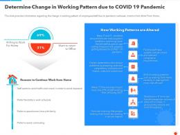 Determine Change In Working Pattern Due To Covid 19 Pandemic Ppt Template
