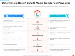 Determine Different Covid Macro Trends Post Pandemic Ppt Diagrams