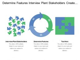 Determine Features Interview Plant Stakeholders Create Project Charter
