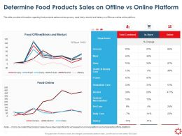 Determine Food Products Sales On Offline Vs Online Platform Ppt File Elements