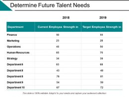Determine Future Talent Needs Ppt Powerpoint Presentation File Background Image