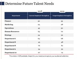 Determine Future Talent Needs Ppt Powerpoint Presentation File Gallery