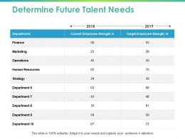 Determine Future Talent Needs Ppt Powerpoint Presentation Layouts Influencers