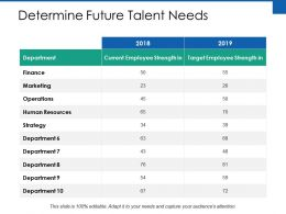 Determine Future Talent Needs Ppt Powerpoint Presentation Styles
