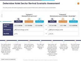 Determine Hotel Sector Revival Scenario Assessment Ppt Powerpoint Presentation Professional Templates