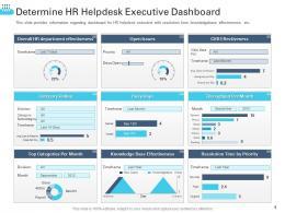 Determine HR Helpdesk Executive Dashboard Transforming Human Resource Ppt Sample