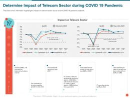 Determine Impact Of Telecom Sector During COVID 19 Pandemic Annual Ppt Powerpoint Presentation File Visuals