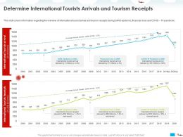 Determine International Tourists Arrivals And Tourism Receipts Arrival Ppt Powerpoint Presentation Samples