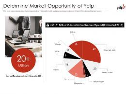 Determine Market Opportunity Of Yelp Investor Funding Elevator Pitch Deck