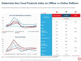 Determine Non Food Products Sales On Offline Vs Online Platform Ppt Introduction