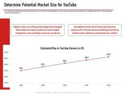 Determine Potential Market Size For Youtube Ppt Portfolio Deck