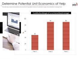 Determine Potential Unit Economics Of Yelp Investor Funding Elevator Pitch Deck